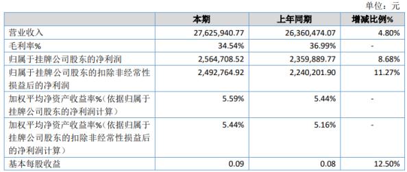 观天执行2020年净利增长8.68% 日常开销减少