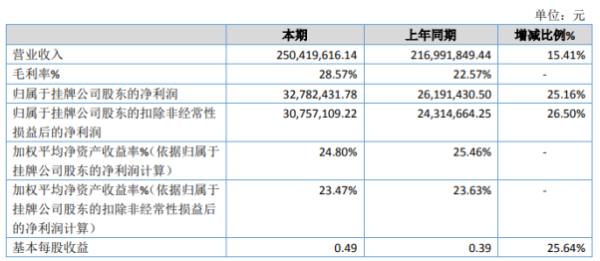 芯诺科技2020年净利增长25.16% 其他收益增加