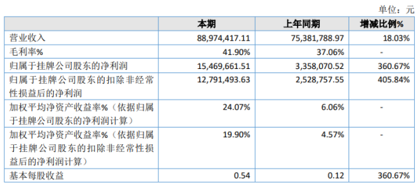 宇之光2020年净利增长360.67% 代测服务销售增长