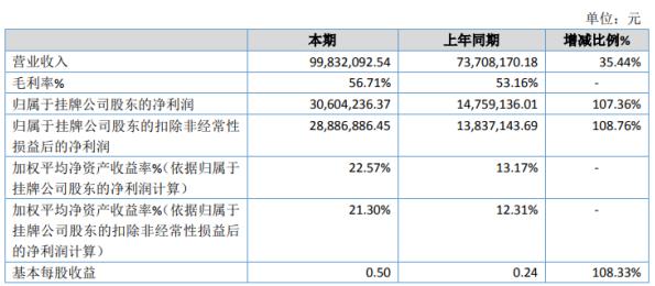 科苑生物2020年净利润3060.42万 增长107.36% 产品销量增长
