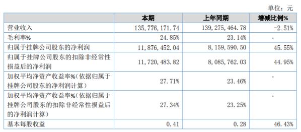 雅美特2020年净利增长45.55% 其他收益增加