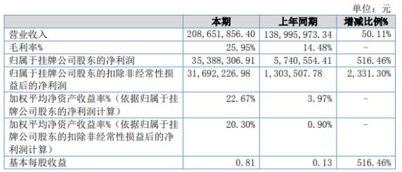 泰达新材2020年净利增长516.46% 产量较上期大幅增长