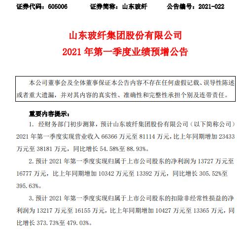 山东玻纤2021年第一季度预计净利增长305.52%-396% 单位成本下降