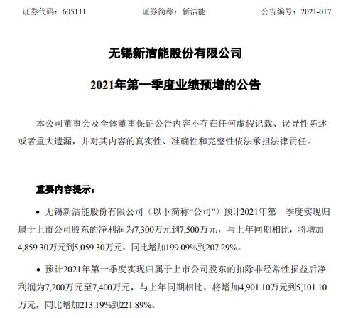 新街宁预计2021年第一季度净利润增长199%-207.29% 销售规模扩大