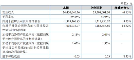 中技克美2020年净利增长8.53% 推广产品的宣传费较上期减少
