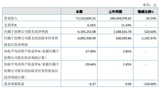 泰和食品2020年亏损634.53万同比由盈转亏 出口订单有所减少