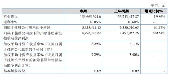 富特2020年净利润增长61.47% 其他收入同比增长