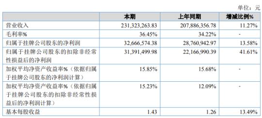 沪江材料2020年净利增长13.58% 投资收益增加