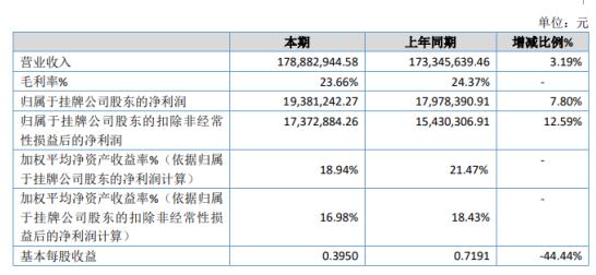 睿高股份2020年净利增长7.8% 外贸业务增加