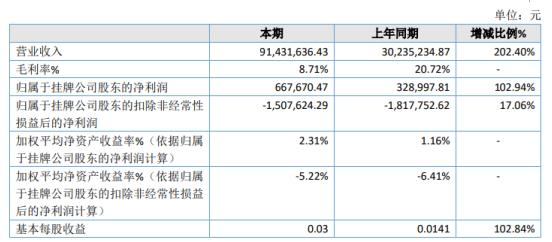 佳农股份2020年净利增长102.94% 内销产品扩大