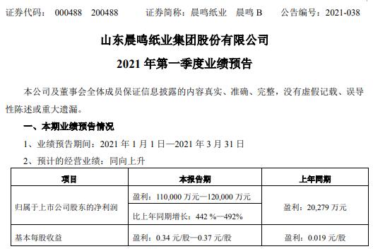 晨鸣纸业2021年第一季度预计净利增长442%-492% 机制纸销量增长