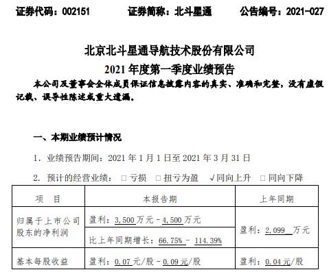 北斗星通2021年第一季度预计净利增长66.75%-114.39% 订单充足