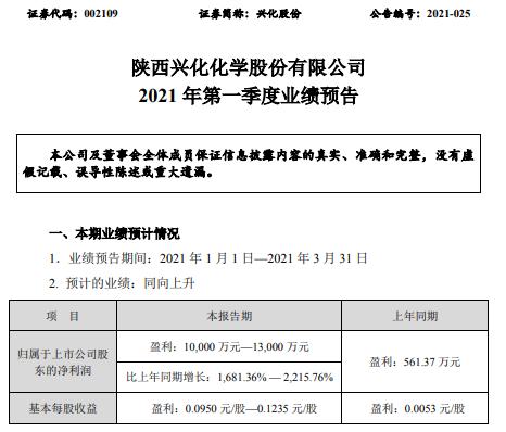 兴化股份2021年第一季度预计净利增长1681%-2215.76% 产品销售价格上涨