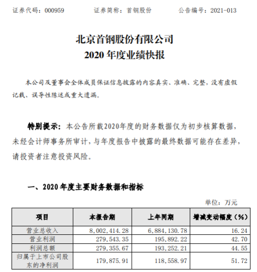 首钢股份2020年度净利增长51.72% 经营业绩大幅提升