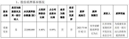 艾康科技的控股股东艾康实业以2200万股股份作为债务担保