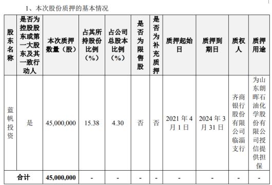 蓝帆医疗控股股东蓝帆投资质押4500万股 用于为授信提供担保