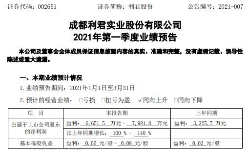 立君股份预计2021年第一季度净利润增长100%-140%