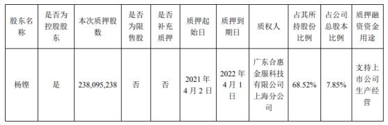 蓝光发展控股股东杨铿质押2.38亿股 用于支持上市公司生产经营