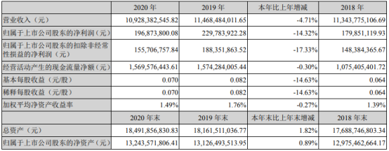 燕京啤酒2020年净利1.97亿 同比下滑14.32%