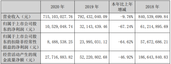 长航凤凰2020年净利下滑67.24% 董事长张军薪酬33.75万