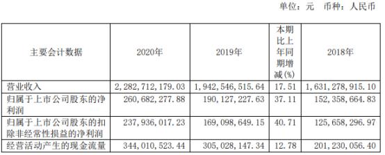 华荣股份2020年净利增长37.11% 董事长胡志荣薪酬51.3万