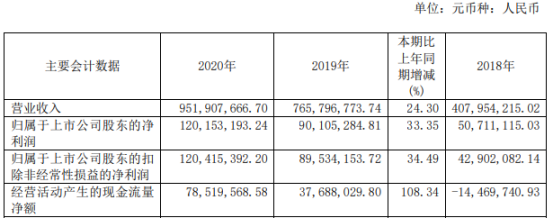 能科股份2020年净利增长33.35% 董事长祖军薪酬47.69万