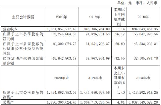 中马传动2020年净利下滑26.17% 董事长吴江薪酬69.76万