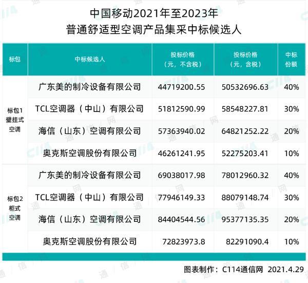中国移动普通舒适型空调集采:美的、TCL、海信、奥克斯四厂商中标