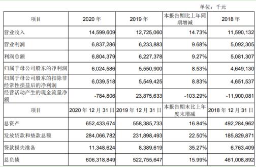 成都银行2020年净利增长8.53% 副董事长何维忠薪酬139.1万元