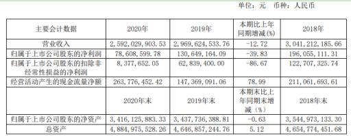 红蜻蜓2020年净利下滑减少39.83% 董事长钱金波薪酬100万