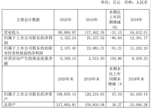 博通集成2020年净利减少86.84% 董事长PengfeiZhang薪酬110.99万