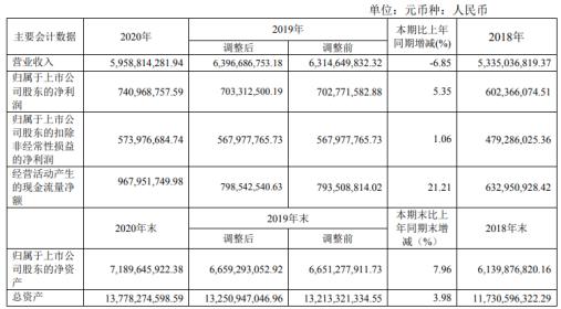 中国出版2020年净利7.4亿元 同比增长5.35%