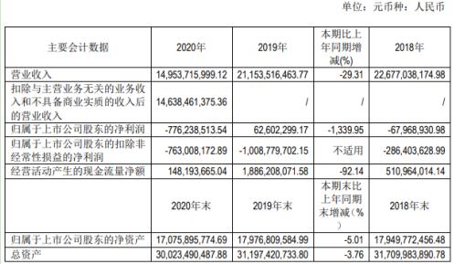 际华集团2020年净利亏损7.76亿 贸易及其他收入大幅降低