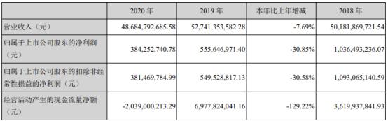 本钢板材2020年净利3.84亿 同比下滑30.85%