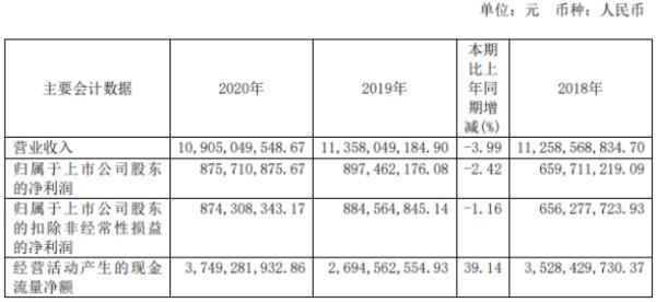 晋控煤业2020年净利8.76亿 同比减少2.42%