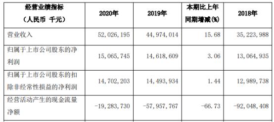 江苏银行2020年净利增长3.06% 董事长夏平薪酬88.06万元