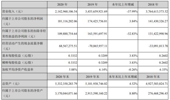 通程控股2020年净利增长3.84% 长沙银行年度现金分红同比增加