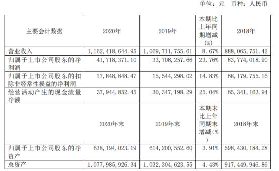 中源家居2020年净利4171.84万增长23.76% 董事长曹勇薪酬81.71万