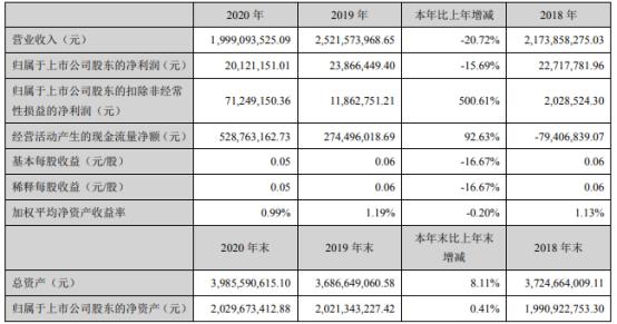 南岭民爆2020年净利下滑15.69% 贸易收入减少
