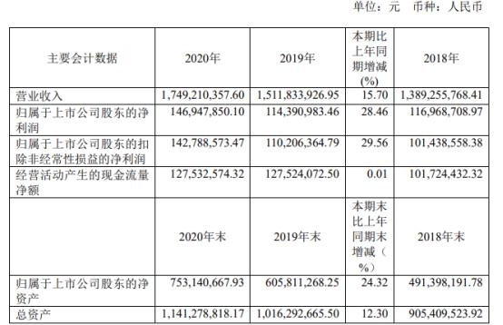 同力日升2020年净利增长28.46% 董事长李国平薪酬70.54万