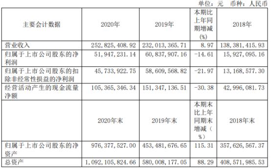 利扬芯片2020年净利下滑14.61% 董事长黄江薪酬234.74万