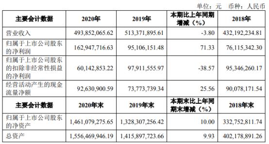 聚辰股份2020年净利增长71.33% 总经理张建臣薪酬156.73万
