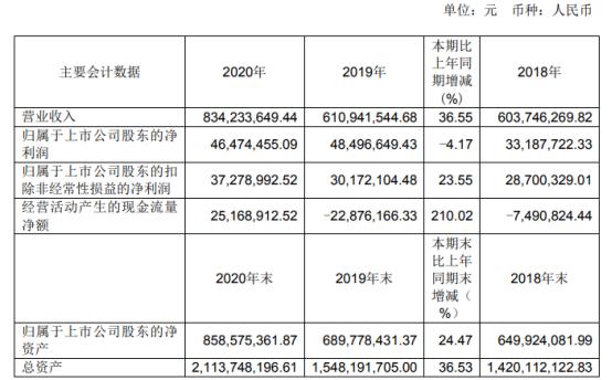 海鸥股份2020年净利下滑4.17% 董事长金敖大薪酬58.05万