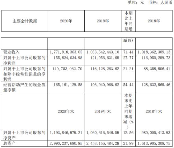 腾龙股份2020年净利增长27.77% 董事长蒋学真薪酬38.68万