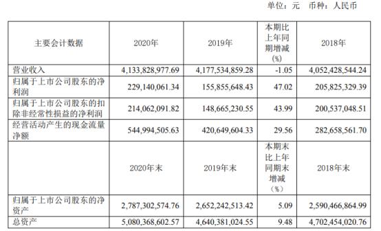 华达科技2020年净利增长47.02% 董事长陈竞宏薪酬103.2万