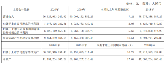 伊利股份2020年净利增长2.08% 董事长潘刚薪酬2148.66万