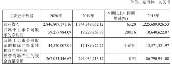 妙可蓝多2020年净利增长208.16% 董事长柴琇薪酬293.12万