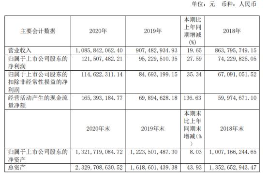 上海沪工2020年净利增长27.59% 董事长舒宏瑞薪酬80万