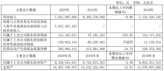东软集团2020年净利增长252.82% 董事长刘积仁薪酬635万