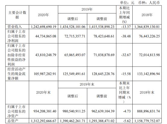 新华锦2020年净利下滑38.48% 财务总监禹晶薪酬19.3万